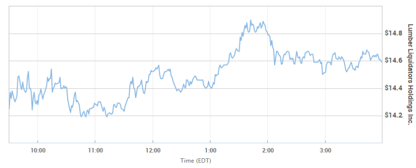 Lumber Liquidators Stock Rallies After Company Announces DOJ Settlement