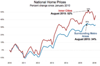 Home Prices Show Inner City Not a Disaster