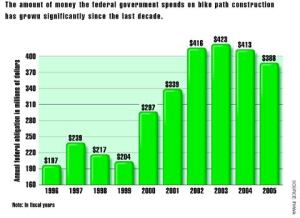 Spending More Green for Bike Paths