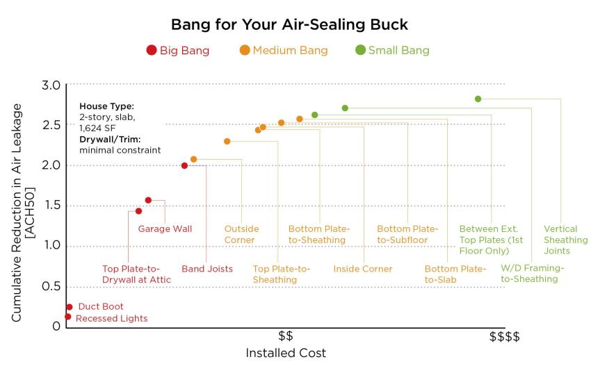 5 Penetrations that Provide the Most Bang for Your Air-Sealing Buck