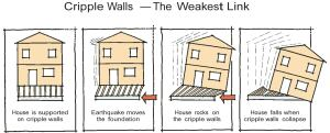 Any house that isn't properly attached to its foundation can slide off in an earthquake. The problem is even worse when the house is built on cripple walls; it doesn't take much shaking to make cripple walls collapse.