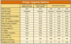 This table compares a code-minimum reference house and the author's previous Energy Star houses with various improvements he considered in order to gain a federal tax credit under the Energy Policy Act of 2005. It assumes air conditioning efficiency of SEER 13.