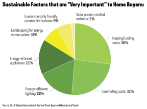 Survey results on green qualities desired in a home.