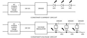 Diagrams illustrating the relationship of the power supply, LED driver, and individual LEDs for a constant-current circuit (top) and a constant-voltage circuit (above).