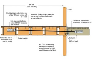 Deck Ledgers and I-Joist Floor Systems