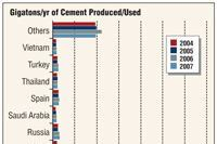 The China (Cement) Syndrome