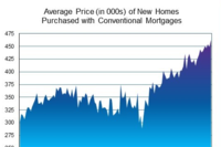 New Home Prices, and Loan Sizes, Reach Record Highs in June