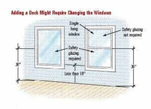 The 2006 IRC requires safety glazing when all four of these criteria are met:1. Exposed area of an individual pane larger than 9 square feet. 2. Bottom edge less than 18 inches above the floor. 3. Top edge more than 36 inches above the floor. 4. One or more walking surfaces within 36 inches horizontally of the glazing. Each pane is considered individually, so it's possible that the bottom pane of a single- or double-hung window would need to be safety glazed, while the top would not.