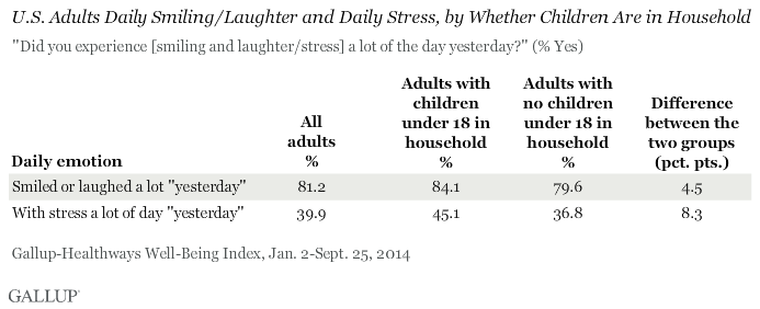Adults With Kids at Home Have Greater Joy, Stress