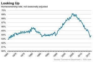 Homeownership rates, per the Census