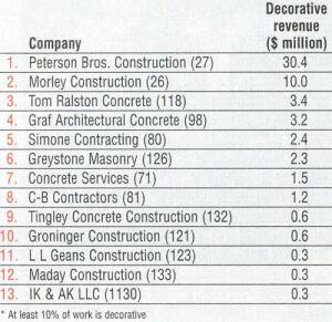 The top decorative contractors*