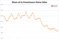 Foreclosure, Cash Sales Plummet as Housing Heals