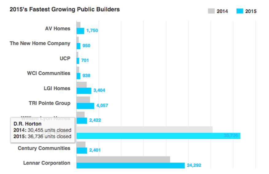 public home builders, fastest-growing, year-over-year, from BUILDER's Builder 100