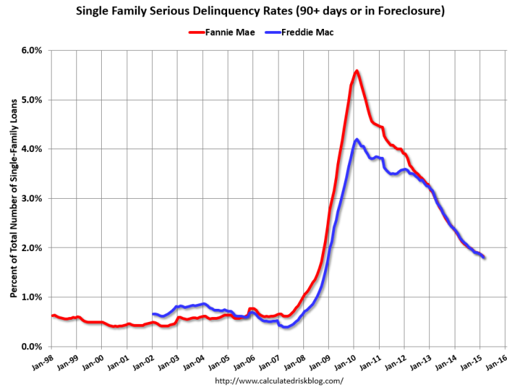 Serious Delinquency Rate Falls to Seven-Year Low: Fannie Mae