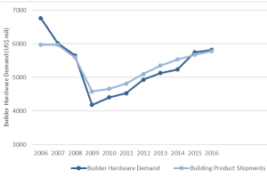 Expect Steady Rise in Builder Hardware Demand, Freedonia Predicts
