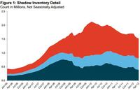 Shadow Inventory Drops to Nearly Three-Year Low