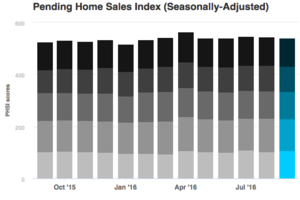 September Pending Home Sales Up 1.5%