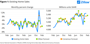 Zillow data on house price and sales volume trends.