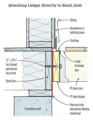 When fastening the ledger directly to the band