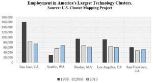 Employment trends among tech hubs.