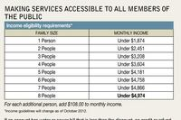 Rate discounts ensure low-income customers maintain water, sewer service