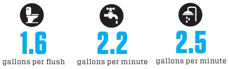 According to the Energy Policy Act of 1992 and LEED 2009, a product claiming to be water-saving or low-flow should use fewer gallons than the above baselines.