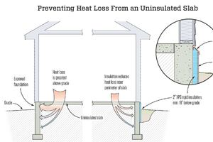 Insulating Outside the Foundation