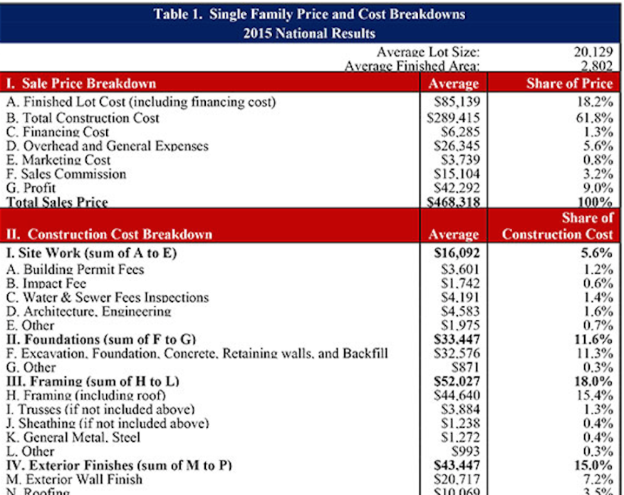 A partial view of the NAHB Cost of Constructing a Home chart.