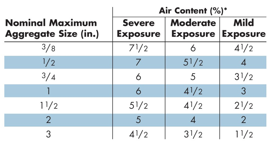 *Air content is specified as a percentage by volume of concrete. For severe exposure conditions, air content of the mortar alone (cement paste and sand) should be about 9%. Lower air content percentages for concrete with large aggregate reflect the fact that less mortar is needed for mixes that contain large gravel.These levels of air-entrainment shown for different climate exposures are minimums. Higher air amounts are permissible as long as the design strength is maintained. Refer to Figure G for exposure locations.