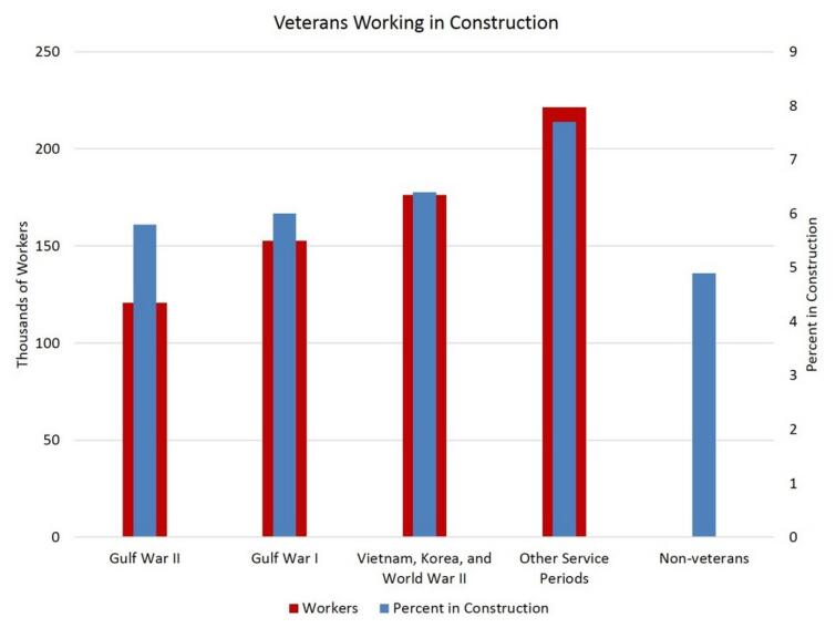 Vets Brought in to Battle Labor Constraints