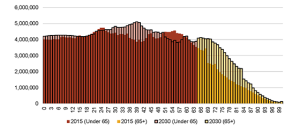 Census Bureau U.S. Population Pyramid, 2015-2030