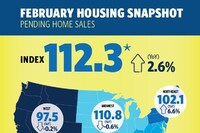 Pending Home Sales Rebound in February