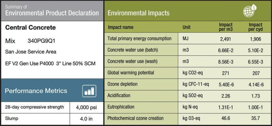 Sample Environmental Product Declaration (click to expand).