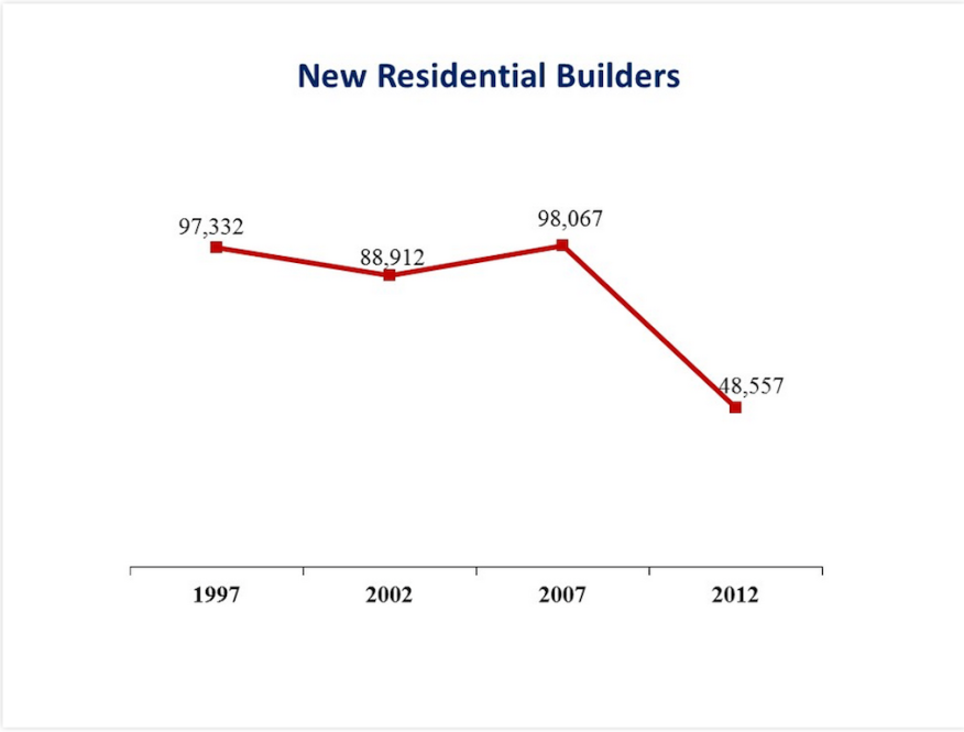 NAHB analysis of U.S. Census Economic Census data on the number of home building firms, 1997 to 2012