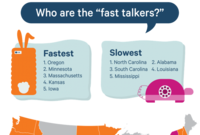 And the Fastest-Talking State in the Union Is...