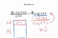 Do the Math - The Breakeven Formula