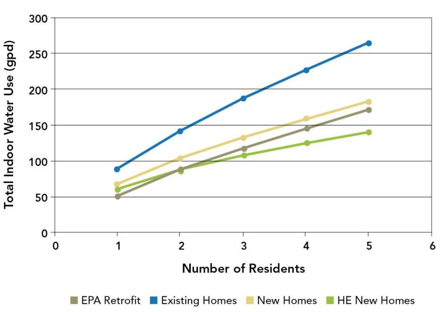 As this chart demonstrates, per-capita indoor water efficiency improves as the number of occupants in a high-efficiency home increases.