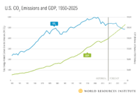 Reducing Greenhouse Gas Emissions and Growing GDP Are Not Mutually Exclusive