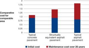Comparing initial cost and maintenance cost, concrete is considerably less expensive than asphalt. The most expensive pavement is a typical asphalt pavement, which is under-designed and therefore has much higher maintenance costs.