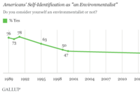 Fewer Americans Identify As Environmentalists