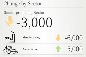 ADP: 135,000 Jobs Added in May; 5,000 in Construction and 42,000 in Professional Services