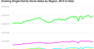 Sept. Existing Home Sales Rise 3.2%