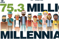 Here Come the 75 Million Home Buying Millennials