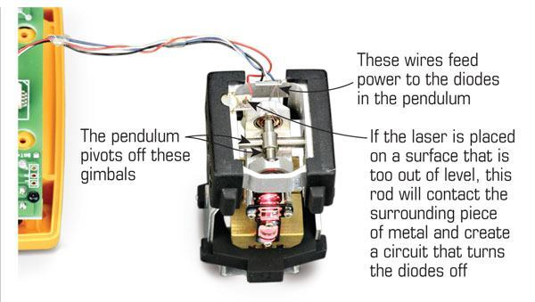 The author removed the housing from this PLS2 to show how line lasers work. The diodes are attached to a pendulum that swings from a set of gimbals. A magnet dampens the swinging motion of the pendulum and helps it come to level more quickly.