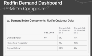 Redfin Demand Index