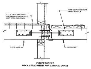 Figure 1. Figure R502.2.2.3 from the 2009 IRC shows one method of providing decks with resistance to lateral loads. Decks don't have to be attached to the house in this way, but building officials are likely to accept this detail without question.
