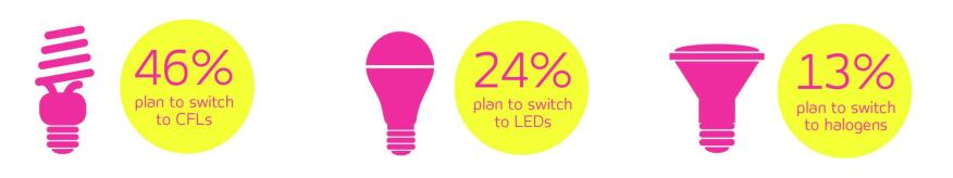 Answers from those consumers who plan to choose new lighting solutions as a result of EISA.