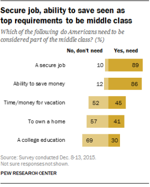 The American Dream of middle class mobility is in question.