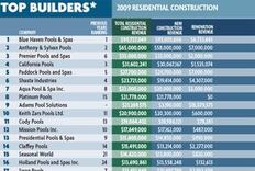 A Q & A With Top 50 Builders