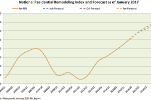 Metrostudy's RRI Points to 4.4% Rise in Remodeling Activity This Year